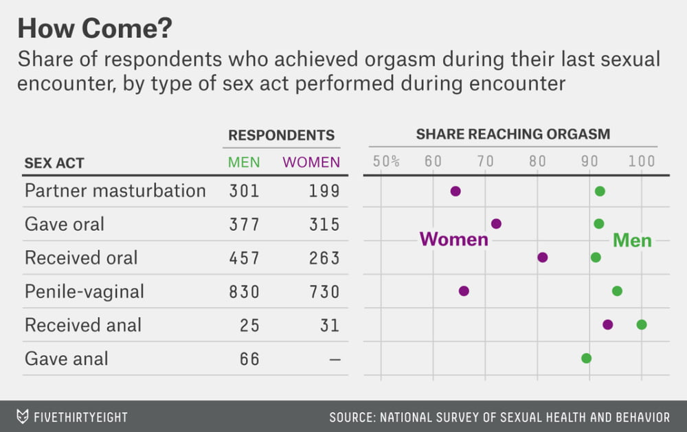 Female orgasm statistics